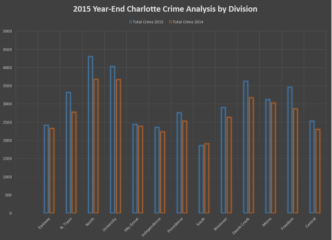 2015 Year-End Charlotte Crime by Division
