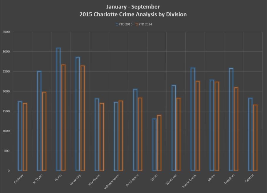 CIC Stats - 3rd Qtr 2015