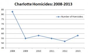 Charlotte Homicides