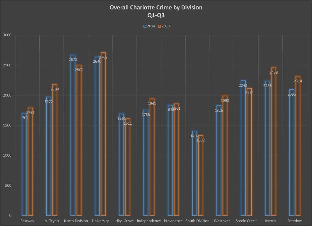 Q1-Q3 2014 Charlotte Crime Stats